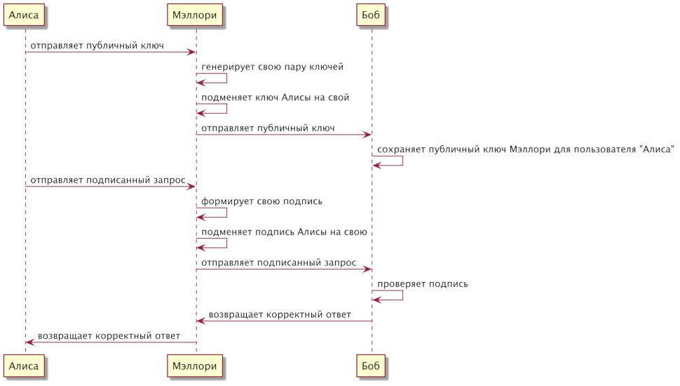 MITM с подменой публичного ключа