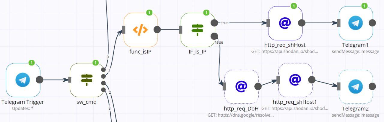 Автоматизация ИБ с workflow n8n