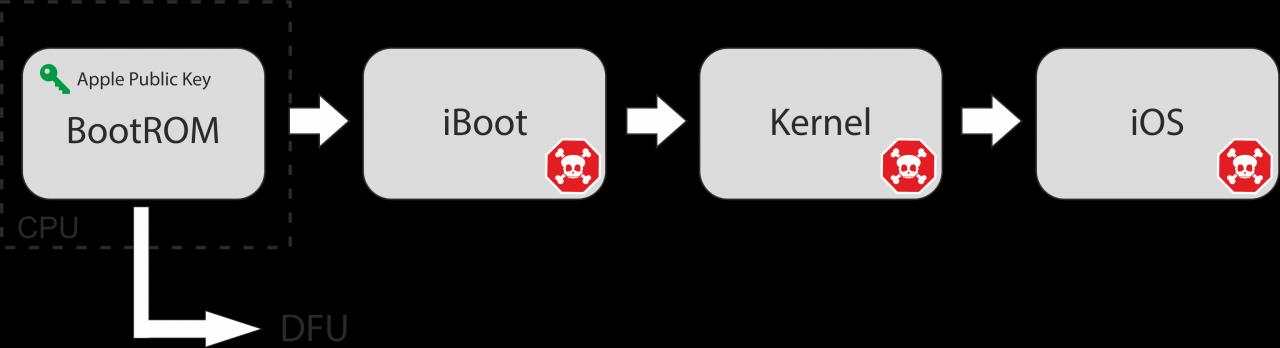 Защита ОС Linux от нашумевшего эксплойта checkm8
