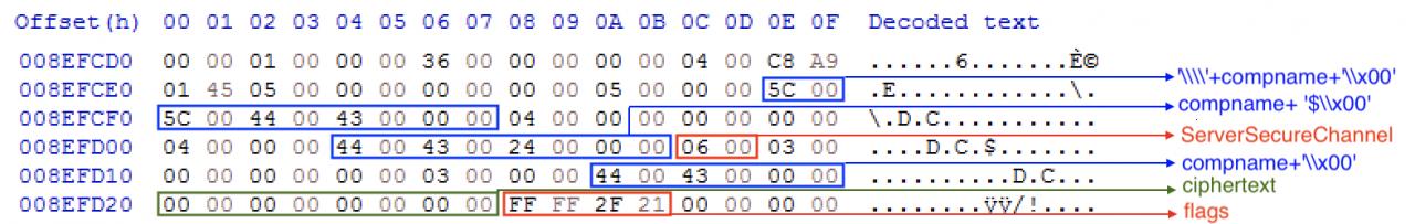 Фрагмент дампа адресного пространства процесса lsass сартефактами после эксплуатации уязвимости Zerologon