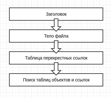 Структура PDF-формата
