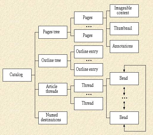 Структура публикации