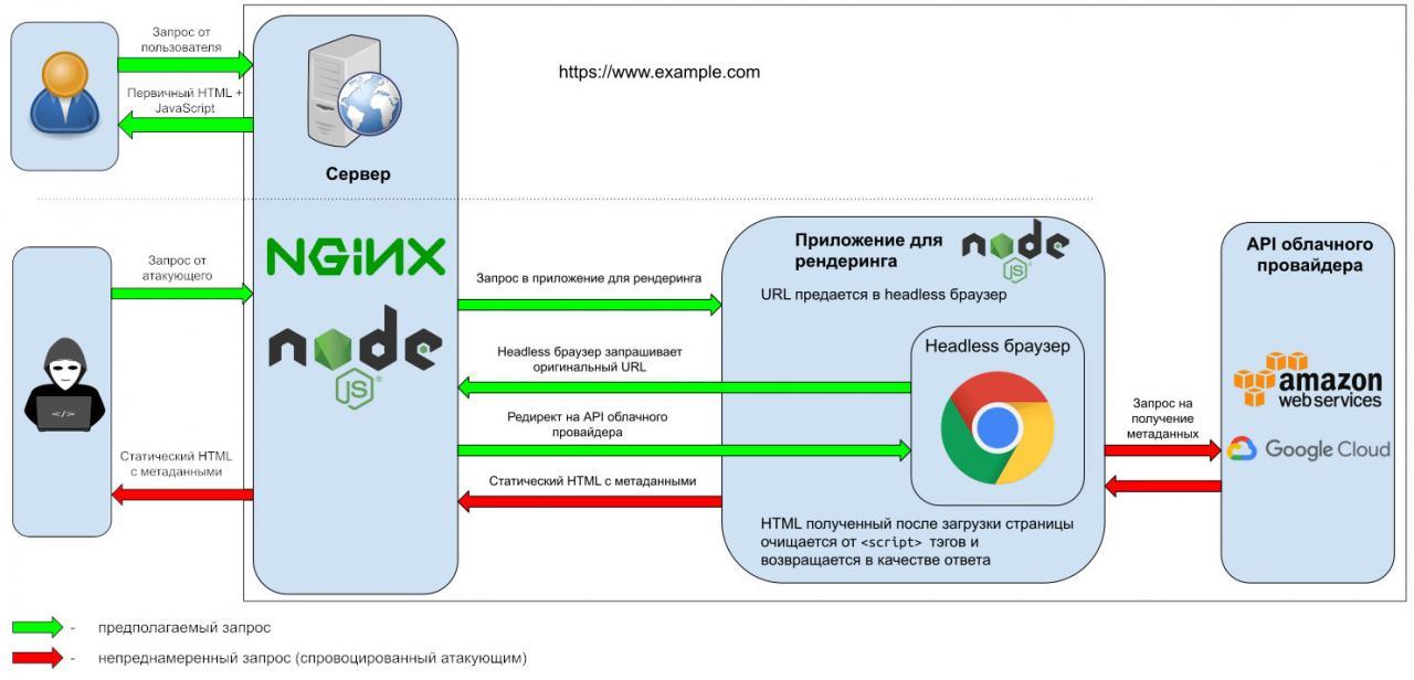 Как заразить веб-приложение используя динамический рендеринг