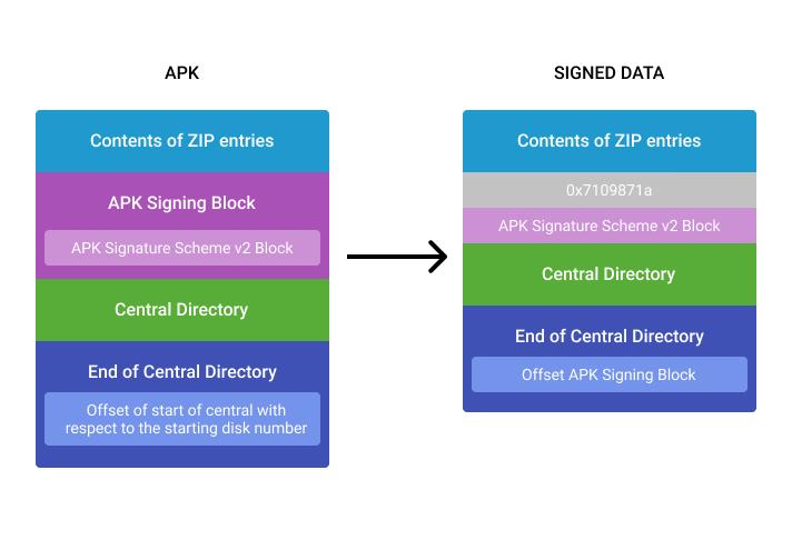 Как подписываються APK-файлы