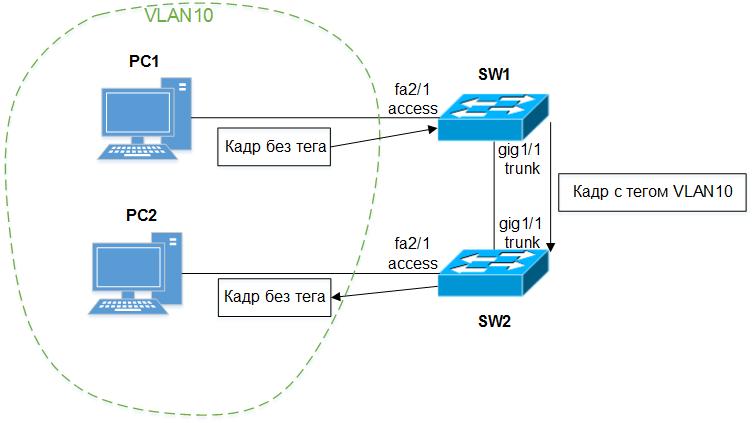 процесс передачи кадра в сети с протоколом 802.1Q.