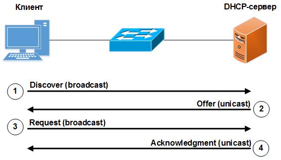 Защита сетевого оборудования Cisco