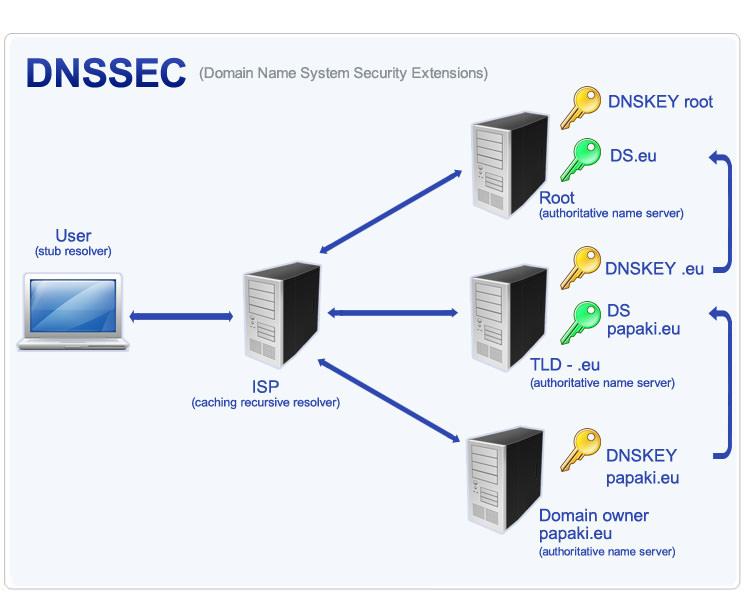 Защита DNS и сохранение собственной анонимности