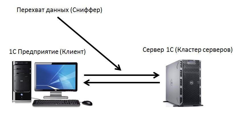 Защита клиент – сервер 1С