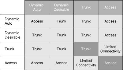 сводную таблицу, как согласуются состояния двух портов, подключенных друг к другу: