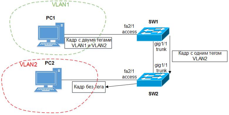 атаки VLAN hopping