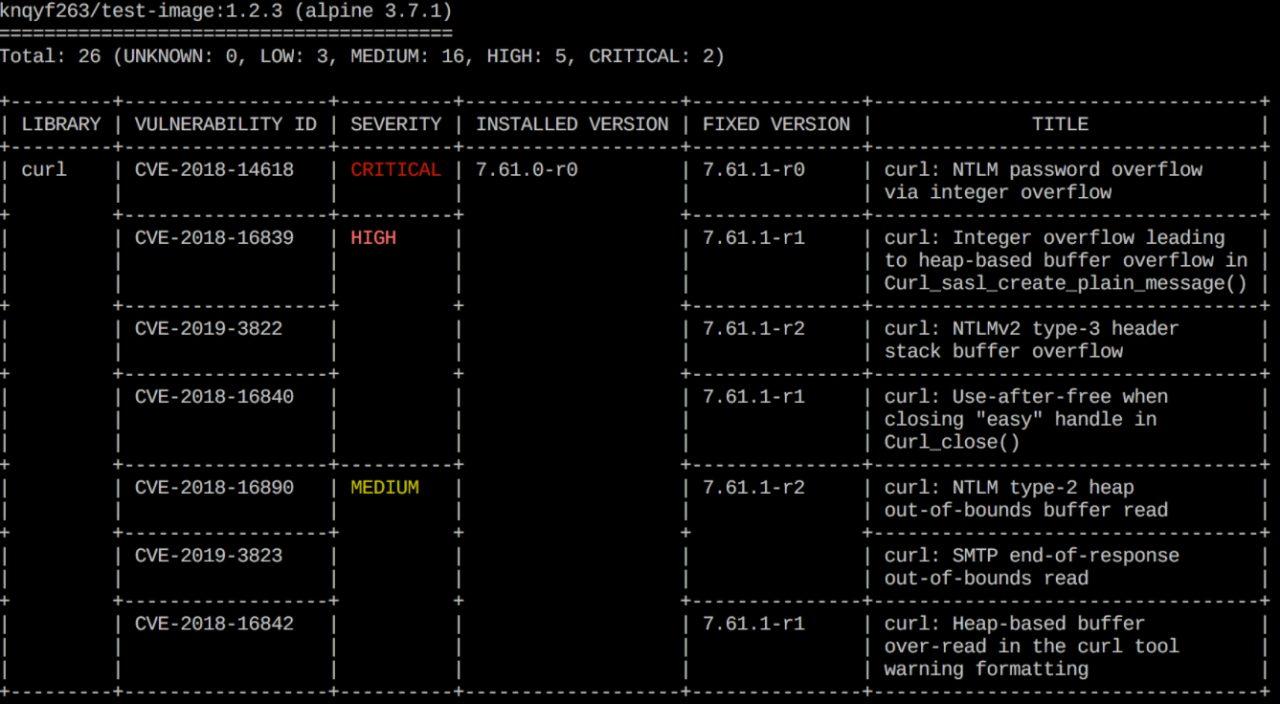 Утилиты для проверки безопасности Docker