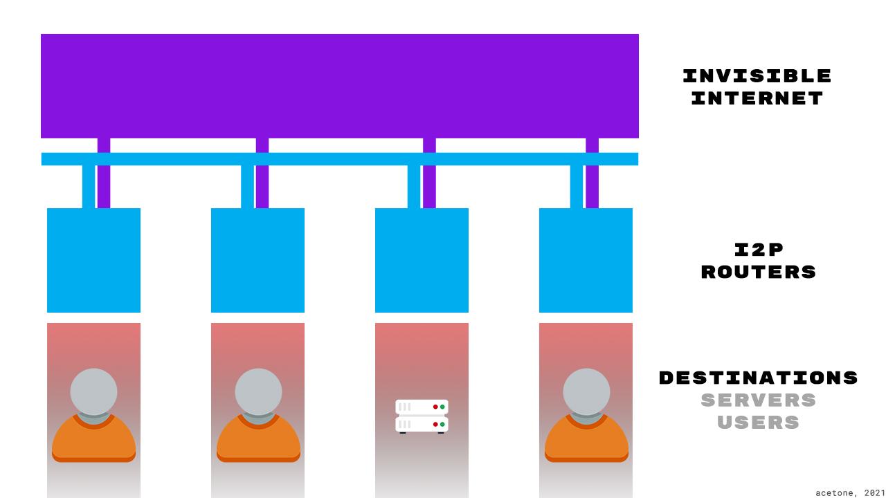 Безопасность и конфиденциальность сервиса в I2P.