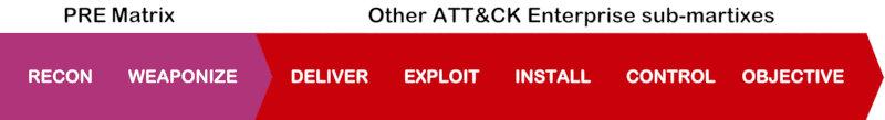 MITRE ATT&CK и информационная безопасность