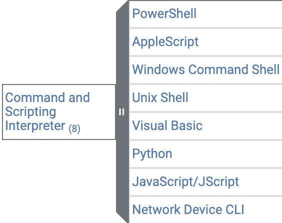 Подтехники T1059 Command and Scripting Interpreter