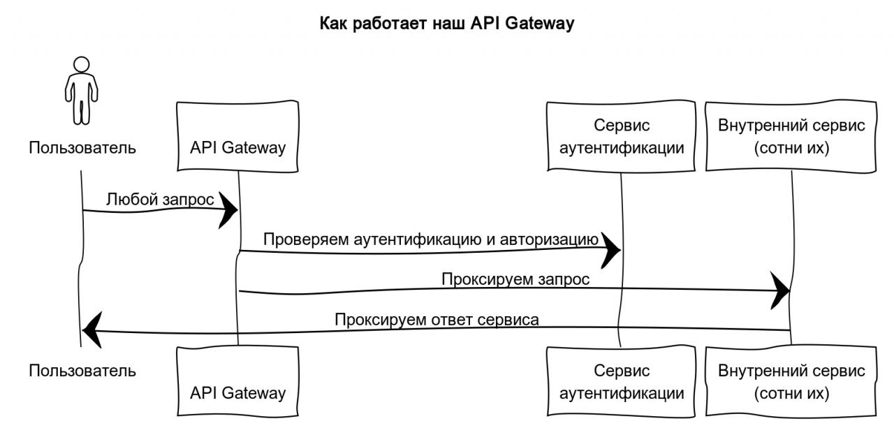 Иллюстрация работы API Gateway