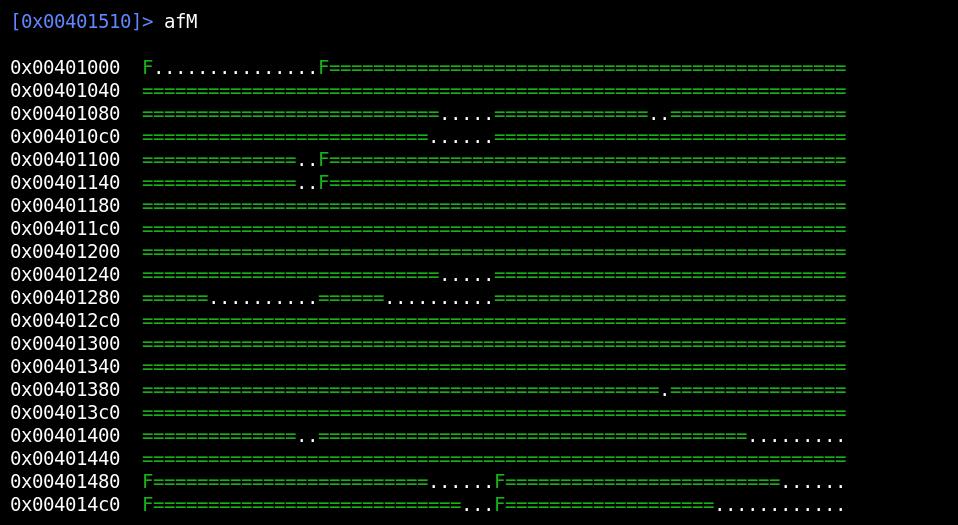 Графическое представление расположения функций и пустот между ними Как обмануть антивирусную программу