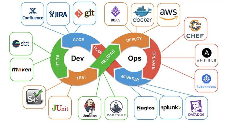 Ускоряем работу в DevOps