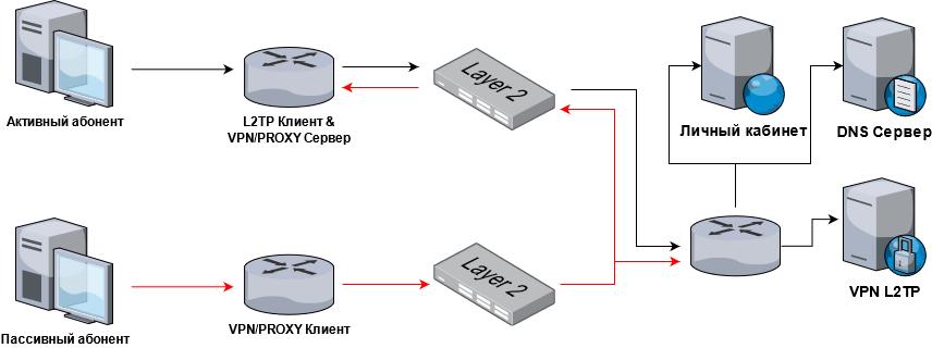 Схема подключения через активного абонента Уязвимости абонентской сети провайдера