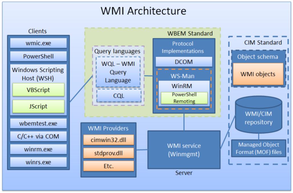 Architecture   Наступательный WMI - Основы (Часть 1)